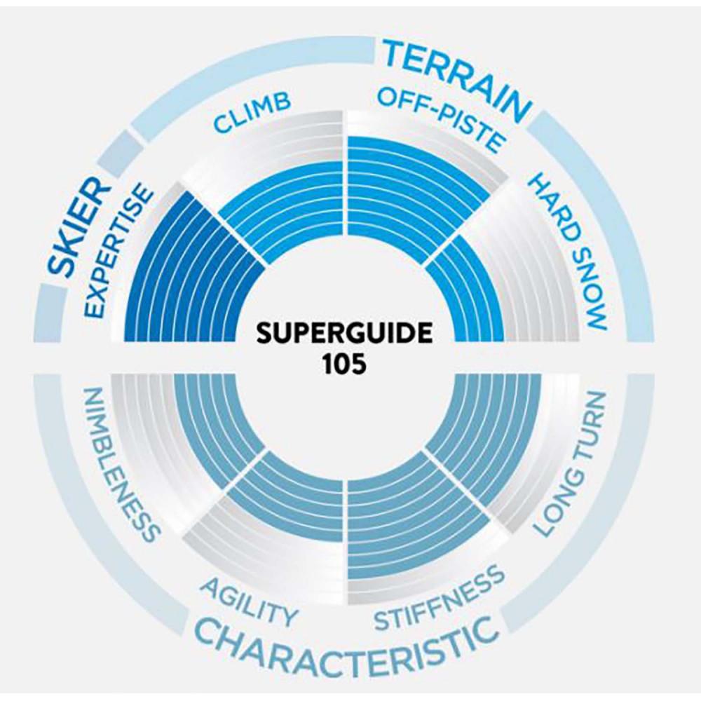 SKI SUPERGUIDE 105